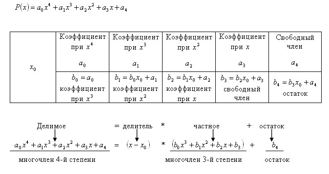 Схема горнера - Алгебра - Учеба - Каталог статей - History all world.
