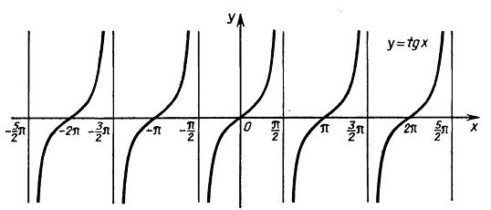 Графики функций тангенса и котангенса