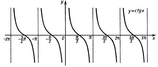 Графики функий тангенса и котангенса, построение графиков тангенса ...