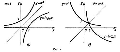 графики показательной и логарифмической функций