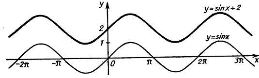 Преобразования графиков. параллельный перенос вдоль оси ординат