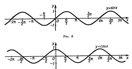 Теория вероятностей, математическая ...: www.terver.ru/sinusoida.php